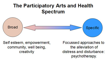 participatory arts and health spectrum